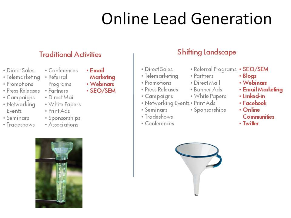 Changing Landscape of Online Lead Generation