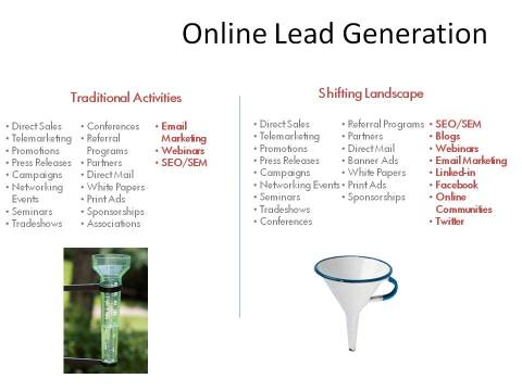 Changing Landscape of Online Lead Generation